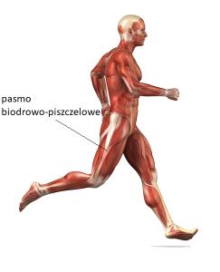 bol pobocznej stronie kolana 243x300 - Ból pobocznej stronie kolana- jakie mogą być jego przyczyny?